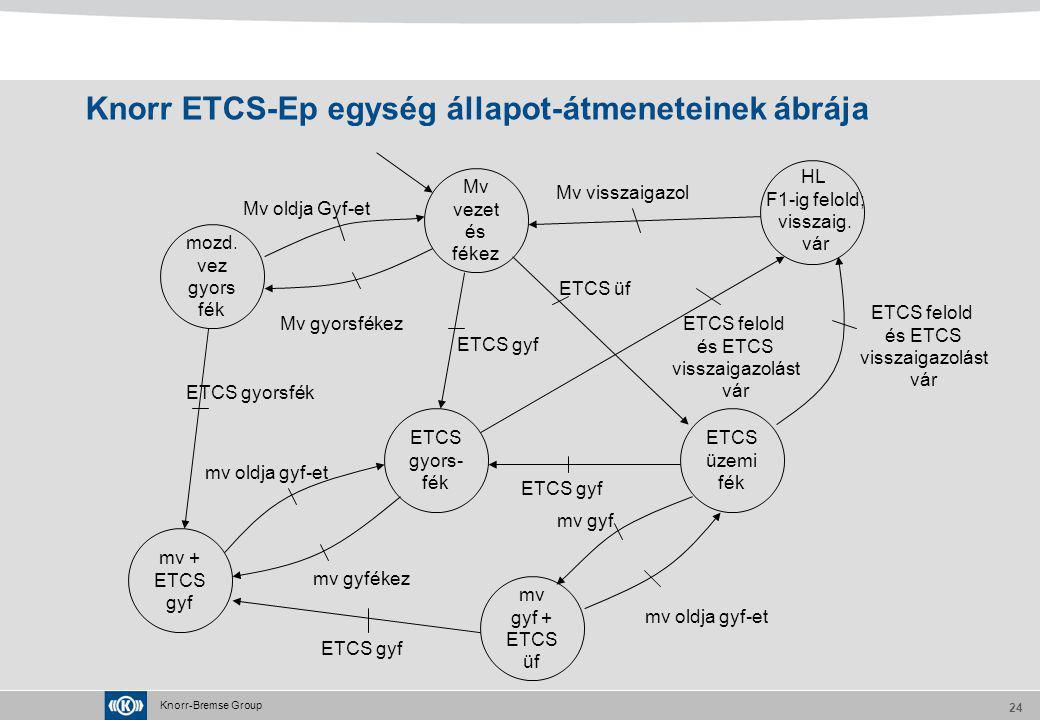 Knorr-Bremse Group 24 Knorr ETCS-Ep egység állapot-átmeneteinek ábrája Mv vezet és fékez ETCS gyors- fék mv + ETCS gyf mv gyf + ETCS üf ETCS üzemi fék