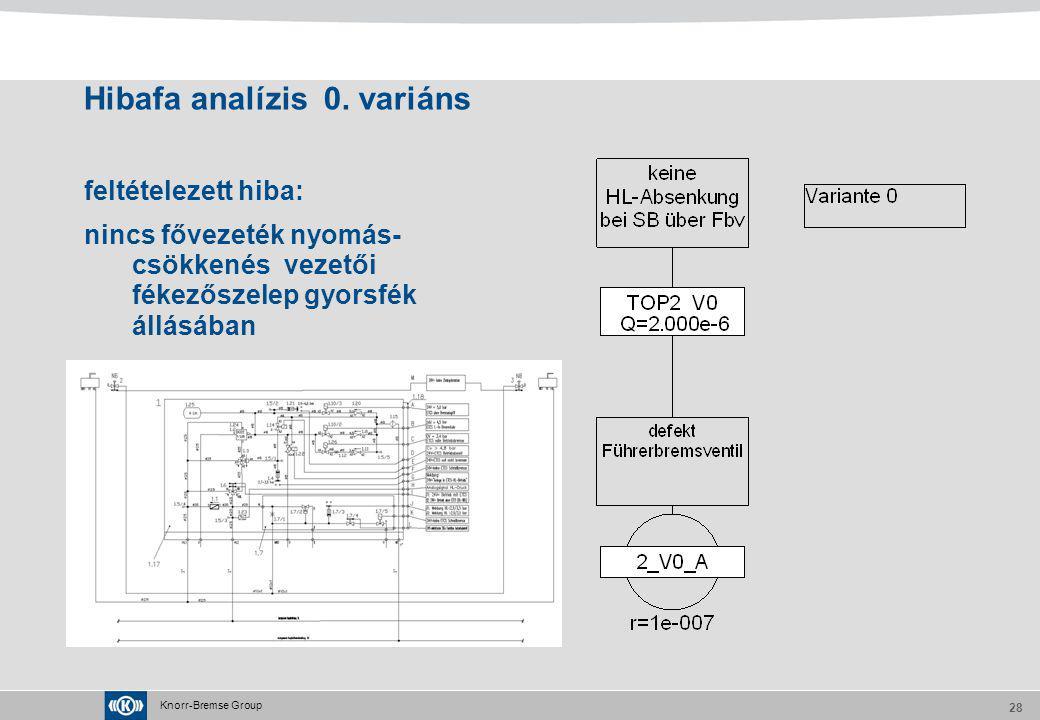 Knorr-Bremse Group 28 Hibafa analízis 0. variáns feltételezett hiba: nincs fővezeték nyomás- csökkenés vezetői fékezőszelep gyorsfék állásában