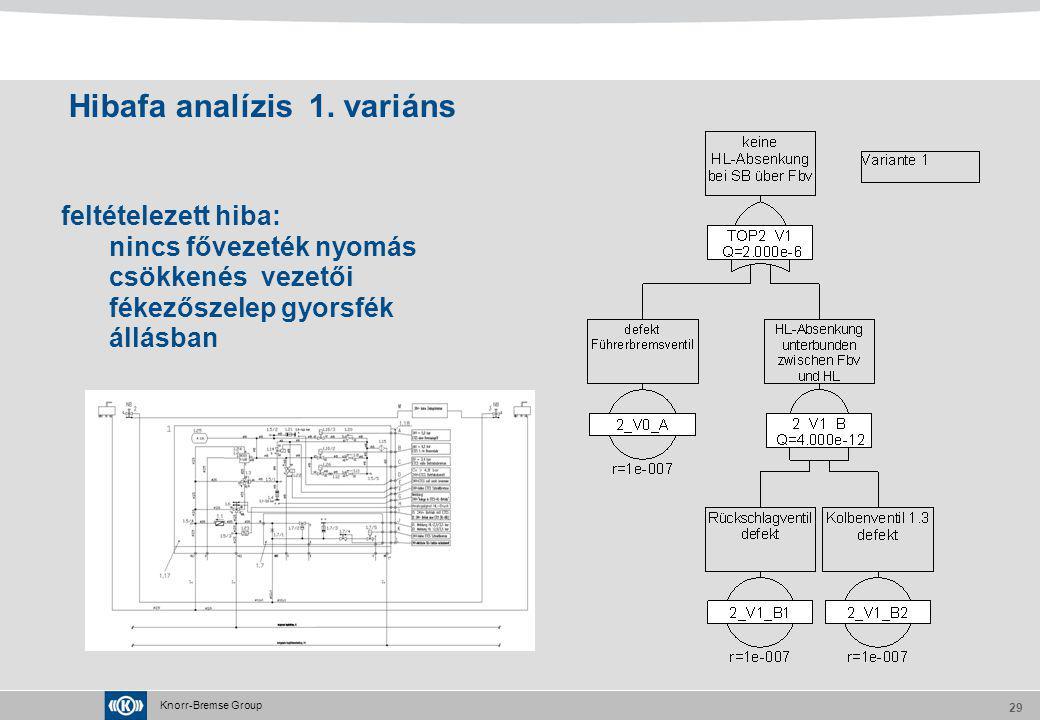 Knorr-Bremse Group 29 Hibafa analízis 1. variáns feltételezett hiba: nincs fővezeték nyomás csökkenés vezetői fékezőszelep gyorsfék állásban