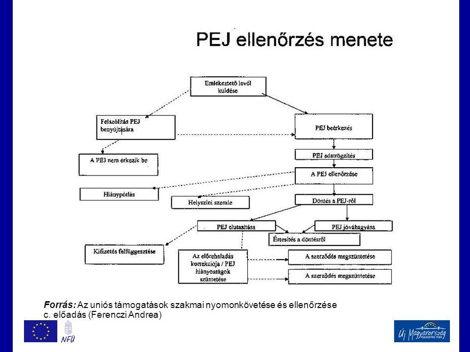 Forrás: Az uniós támogatások szakmai nyomonkövetése és ellenőrzése c. előadás (Ferenczi Andrea)
