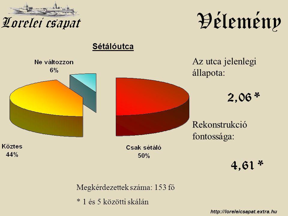 http://loreleicsapat.extra.hu Vélemény Az utca jelenlegi állapota: Rekonstrukció fontossága: Megkérdezettek száma: 153 fő * 1 és 5 közötti skálán 2,06 * 4,61 * Sétálóutca