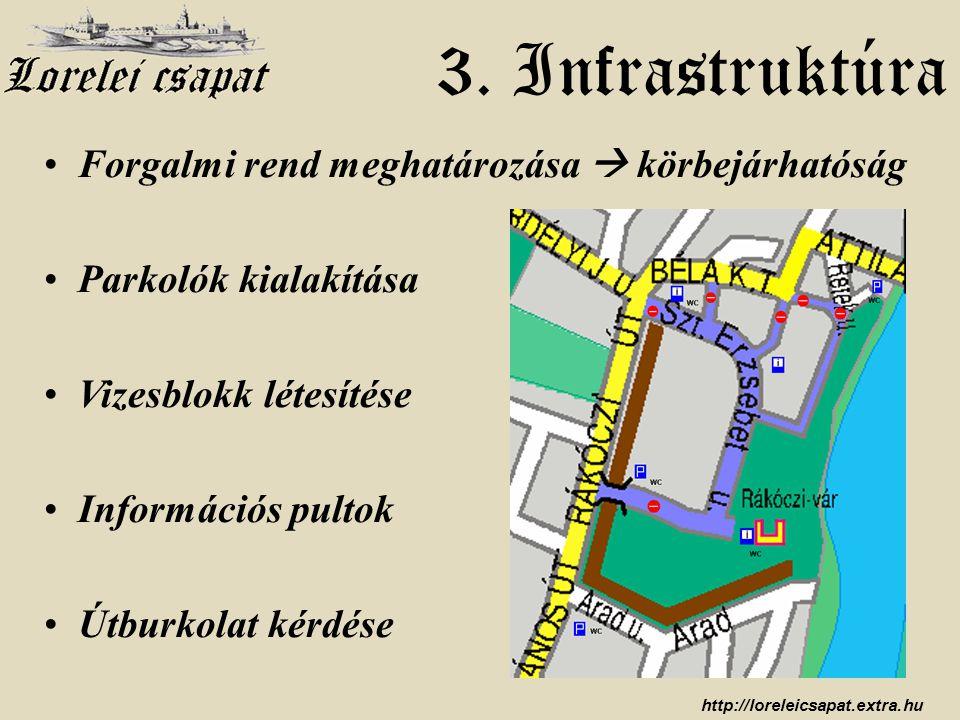 http://loreleicsapat.extra.hu • Forgalmi rend meghatározása  körbejárhatóság • Parkolók kialakítása • Vizesblokk létesítése • Információs pultok • Út