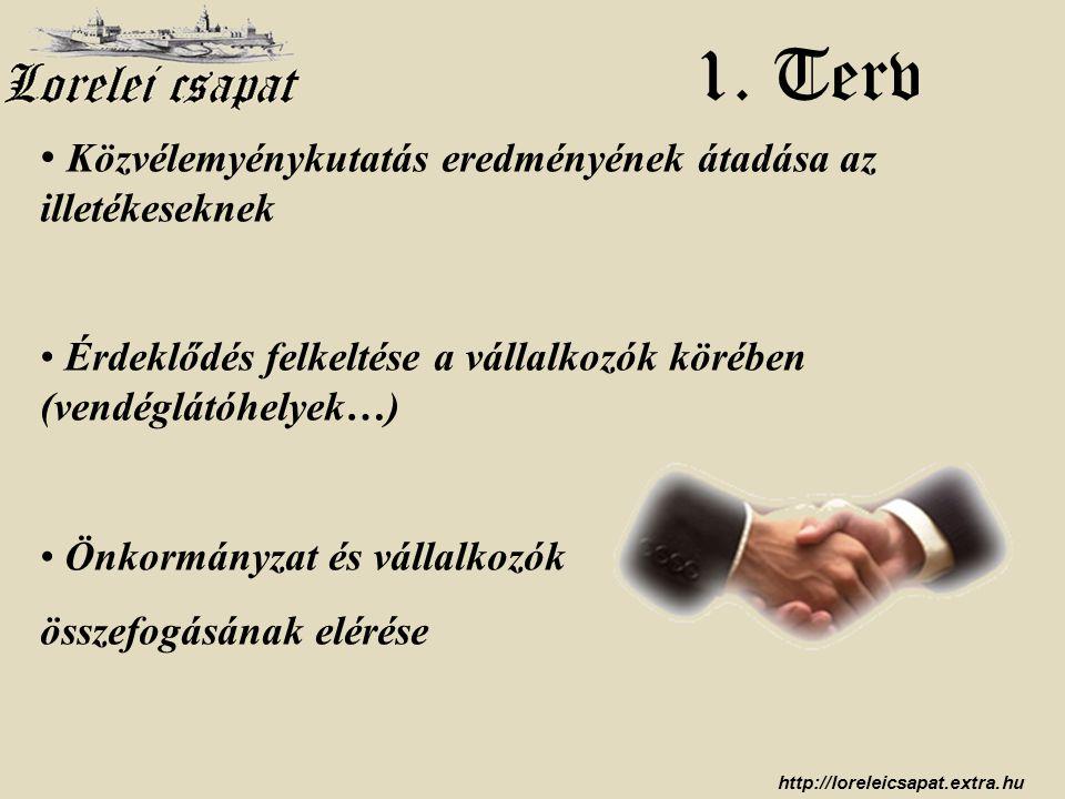 http://loreleicsapat.extra.hu 1. Terv • Közvélemyénykutatás eredményének átadása az illetékeseknek • Érdeklődés felkeltése a vállalkozók körében (vend