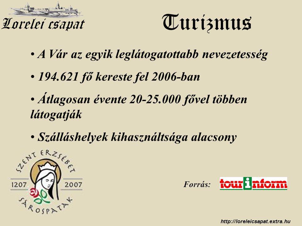 http://loreleicsapat.extra.hu • A Vár az egyik leglátogatottabb nevezetesség • 194.621 fő kereste fel 2006-ban • Átlagosan évente 20-25.000 fővel több