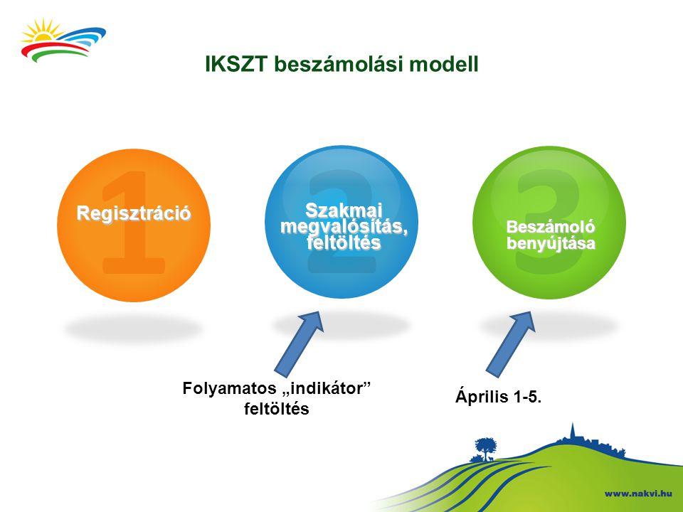 """IKSZT beszámolási modell 1Regisztráció 2 Szakmai megvalósítás, feltöltés 3 Beszámoló benyújtása Folyamatos """"indikátor feltöltés Április 1-5."""