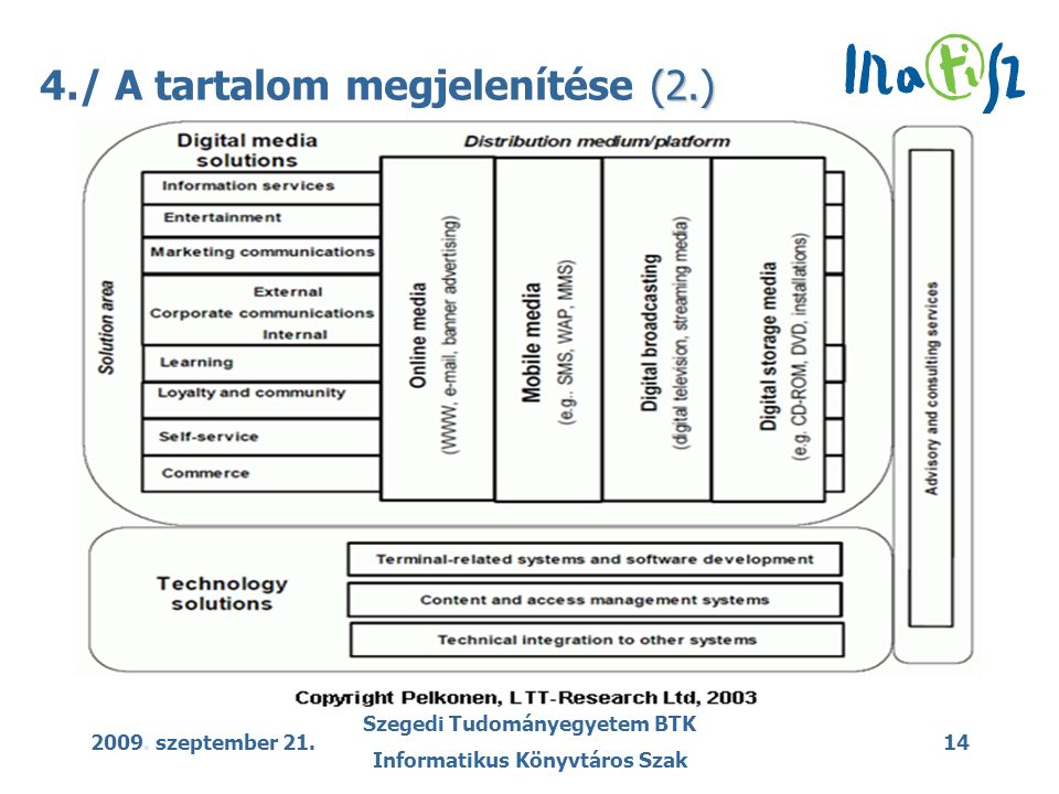 2009. szeptember 21. Szegedi Tudományegyetem BTK Informatikus Könyvtáros Szak 14 (2.) 4./ A tartalom megjelenítése (2.)