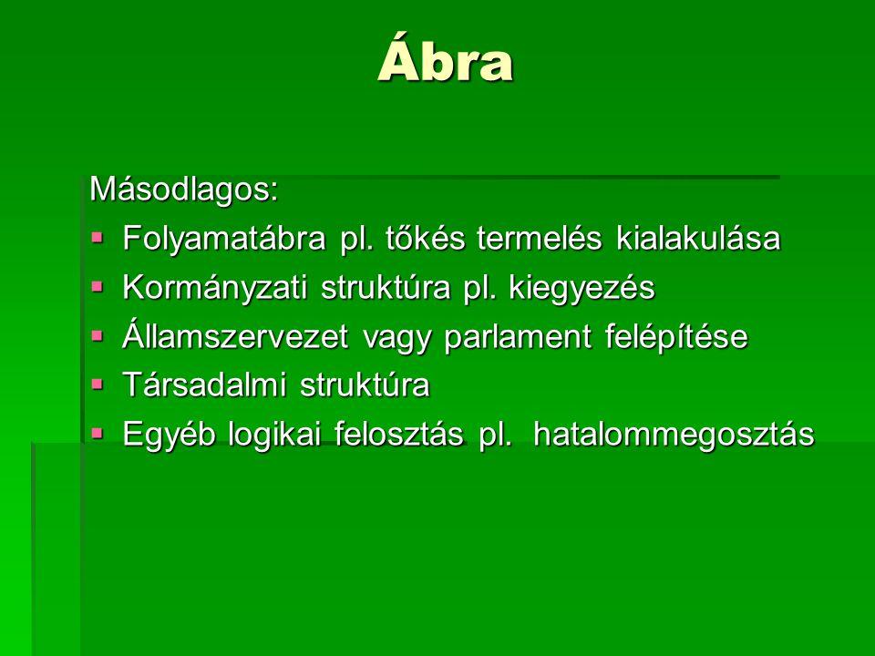 Ábra Másodlagos:  Folyamatábra pl. tőkés termelés kialakulása  Kormányzati struktúra pl. kiegyezés  Államszervezet vagy parlament felépítése  Társ