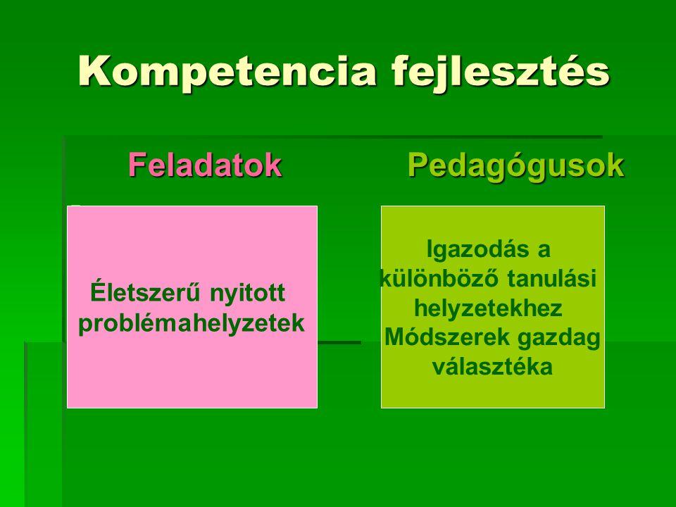 Kompetencia fejlesztés FeladatokPedagógusok FeladatokPedagógusok Életszerű nyitott problémahelyzetek Igazodás a különböző tanulási helyzetekhez Módsz