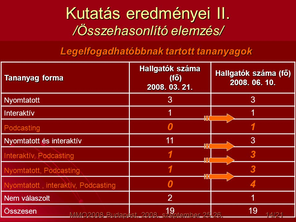 Kutatás eredményei II. /Összehasonlító elemzés/ Tananyag forma Hallgatók száma (fő) 2008. 03. 21. Hallgatók száma (fő) 2008. 06. 10. Nyomtatott 33 Int