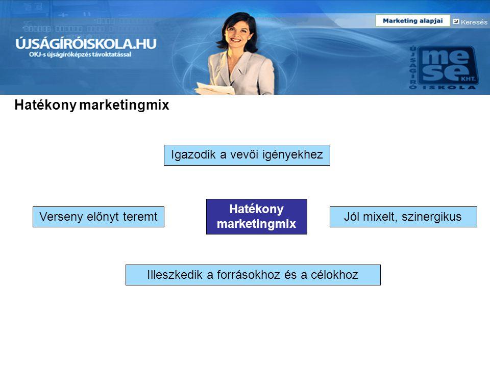 Hatékony marketingmix Igazodik a vevői igényekhez Verseny előnyt teremtJól mixelt, szinergikus Illeszkedik a forrásokhoz és a célokhoz Hatékony market