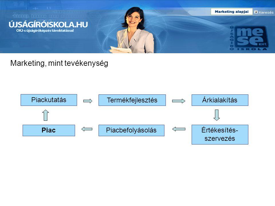 Marketing, mint tevékenység Piackutatás TermékfejlesztésÁrkialakítás PiacÉrtékesítés- szervezés Piacbefolyásolás