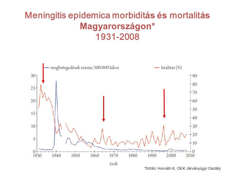 Meningitis epidemica morbidit ás és mortalit ás Magyarországon* 1931-2008 * forrás : Horváth K.