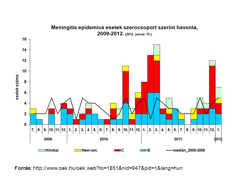 Forrás: http://www.oek.hu/oek.web?to=1851&nid=947&pid=1&lang=hun