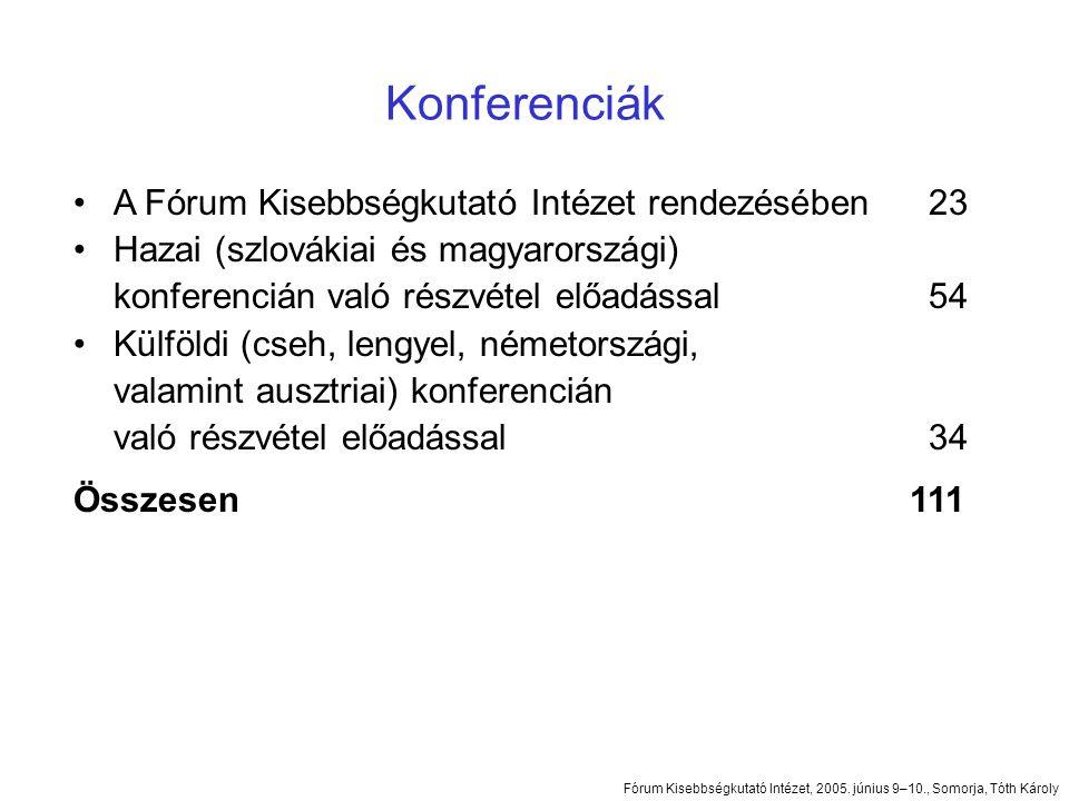 Konferenciák •A Fórum Kisebbségkutató Intézet rendezésében23 •Hazai (szlovákiai és magyarországi) konferencián való részvétel előadással54 •Külföldi (cseh, lengyel, németországi, valamint ausztriai) konferencián való részvétel előadással34 Összesen 111 Fórum Kisebbségkutató Intézet, 2005.