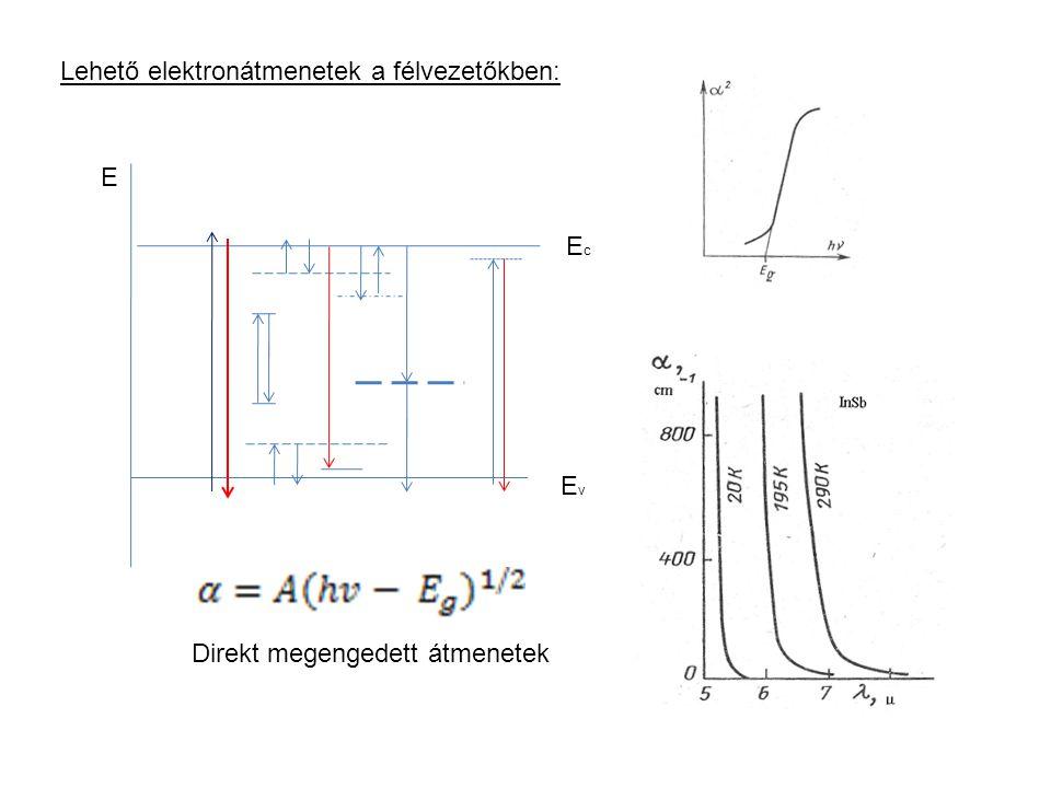 Lehető elektronátmenetek a félvezetőkben: EcEc EvEv E Direkt megengedett átmenetek