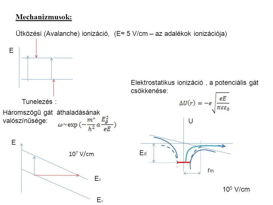 Mechanizmusok: Ütközési (Avalanche) ionizáció, (E≈ 5 V/cm – az adalékok ionizációja) Tunelezés : Elektrostatikus ionizáció, a potenciális gát csökkené