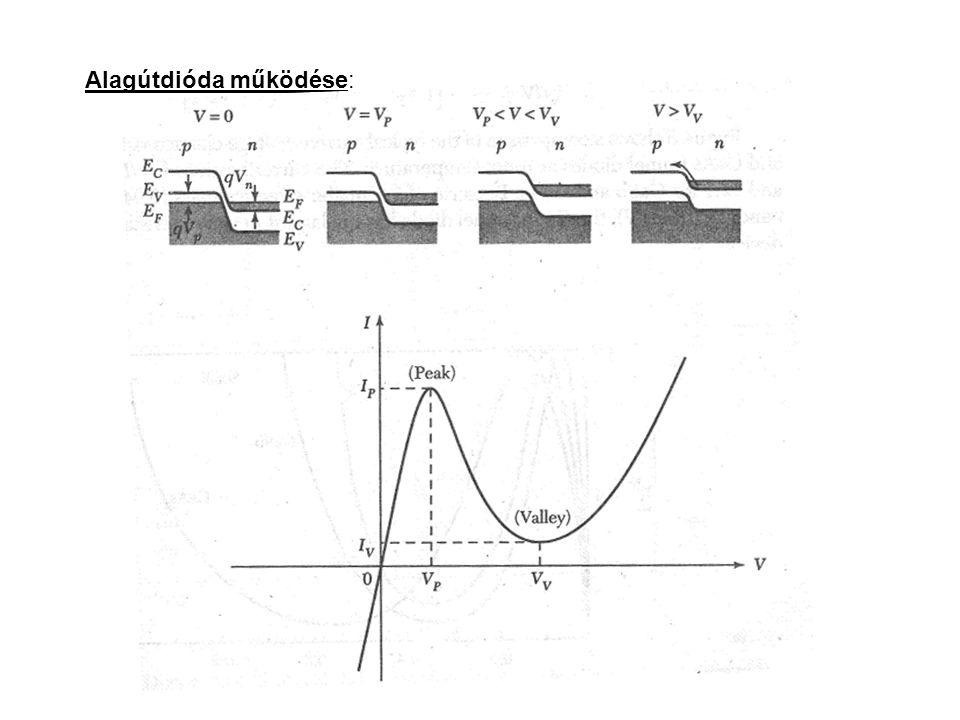OVONIC switch Statikus (a) és impulzus karakterisztikák (b) monostabil OVONIC kapcsolóban Statikus (a) és impulzus karakterisztikák (b) bistabil OVONIC kapcsolóban