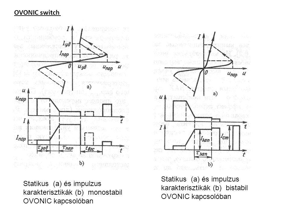 OVONIC switch Statikus (a) és impulzus karakterisztikák (b) monostabil OVONIC kapcsolóban Statikus (a) és impulzus karakterisztikák (b) bistabil OVONI