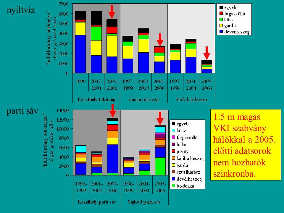 1.5 m magas VKI szabvány hálókkal a 2005. előtti adatsorok nem hozhatók szinkronba. nyíltvíz parti sáv