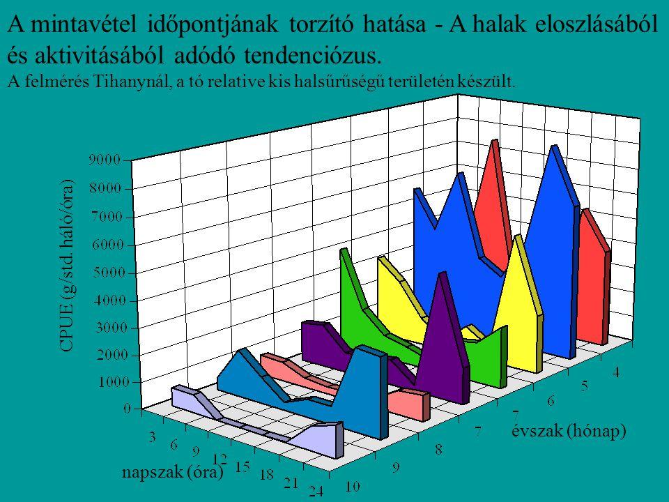 Az 1.5 m magas EU VKI szabvány háló fogásának alakulása a halászati idő függvényében a Balaton nyíltvízén és a parti sávjában, délelött.
