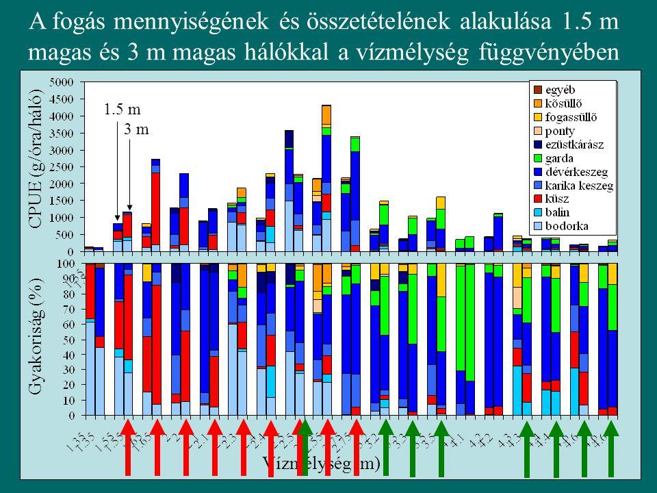 A fogás mennyiségének és összetételének alakulása 1.5 m magas és 3 m magas hálókkal a vízmélység függvényében CPUE (g/óra/háló) Gyakoriság (%) Vízmélység (m) 1.5 m 3 m