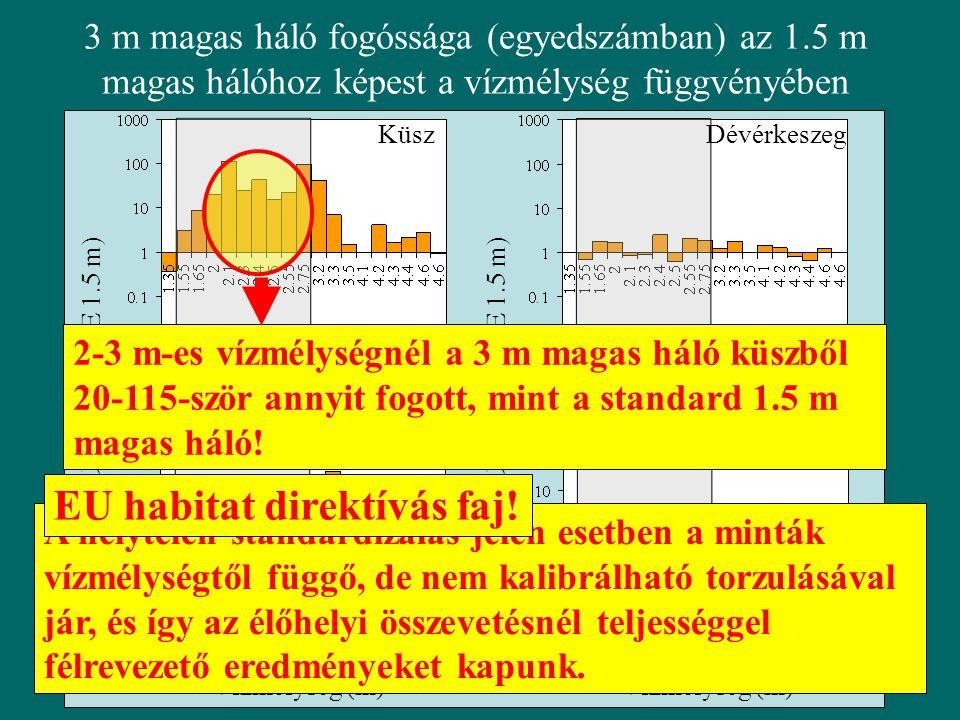 Küsz Garda Dévérkeszeg Karika keszeg 3 m magas háló fogóssága (egyedszámban) az 1.5 m magas hálóhoz képest a vízmélység függvényében Lg (CPUE 3 m / CPUE 1.5 m) Vízmélység (m) Lg (CPUE 3 m / CPUE 1.5 m) Vízmélység (m) 2-3 m-es vízmélységnél a 3 m magas háló küszből 20-115-ször annyit fogott, mint a standard 1.5 m magas háló.