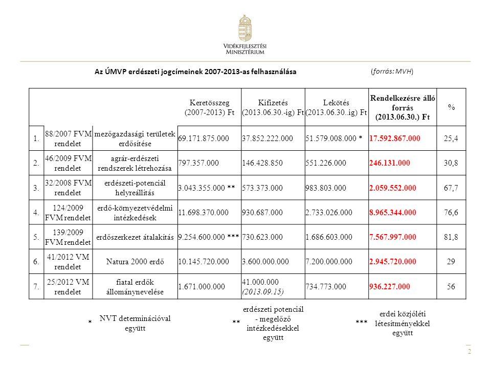 2 Az ÚMVP erdészeti jogcímeinek 2007-2013-as felhasználása (forrás: MVH) Keretösszeg (2007-2013) Ft Kifizetés (2013.06.30.-ig) Ft Lekötés (2013.06.30.