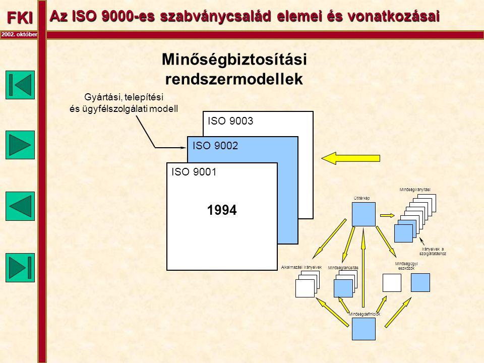FKI 2002. október Az ISO 9000-es szabványcsalád elemei és vonatkozásai ISO 9003 ISO 9002 ISO 9001 Minőségbiztosítási rendszermodellek Gyártási, telepí