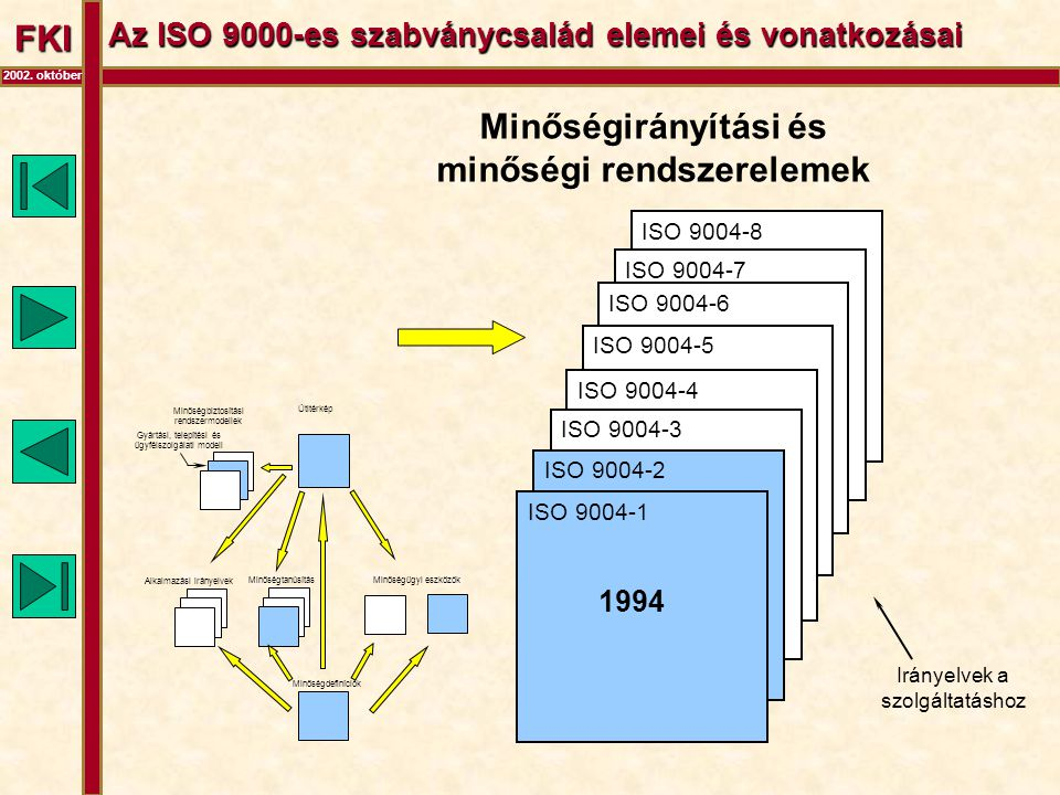 FKI 2002. október Az ISO 9000-es szabványcsalád elemei és vonatkozásai Útitérkép Minőségbiztosítási rendszermodellek Alkalmazási irányelvek Minőségügy