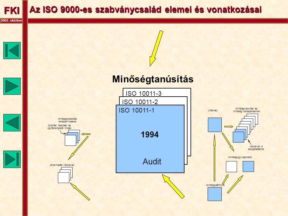 FKI 2002. október Az ISO 9000-es szabványcsalád elemei és vonatkozásai Minőségbiztosítási rendszermodellek Alkalmazási irányelvek Gyártási, telepítési