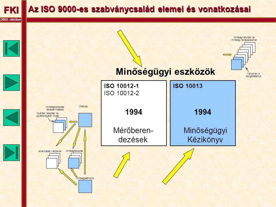 FKI 2002. október Az ISO 9000-es szabványcsalád elemei és vonatkozásai ISO 10013 Minőségügyi eszközök Minőségirányítási és minőségi rendszerelemek Irá