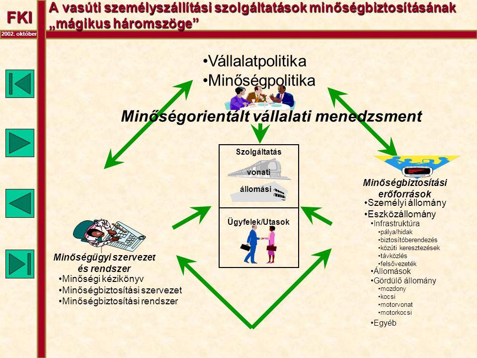 """FKI 2002. október A vasúti személyszállítási szolgáltatások minőségbiztosításának """"mágikus háromszöge"""" •Vállalatpolitika •Minőségpolitika Szolgáltatás"""