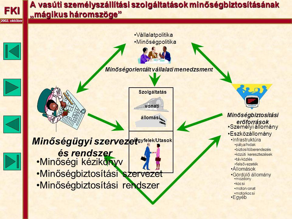 """FKI 2002. október A vasúti személyszállítási szolgáltatások minőségbiztosításának """"mágikus háromszöge"""" Szolgáltatás vonati állomási Ügyfelek/Utasok •V"""