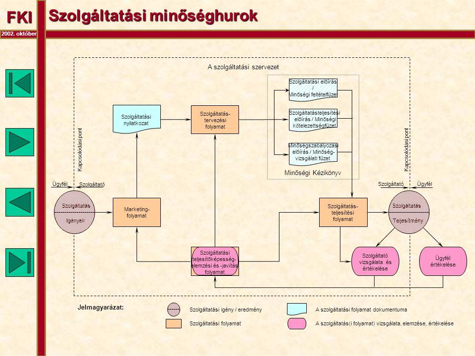 FKI 2002. október Szolgáltatási minőséghurok Szolgáltatási nyilatkozat Marketing- folyamat Szolgáltatás- tervezési folyamat Szolgáltatási elõírás / Mi