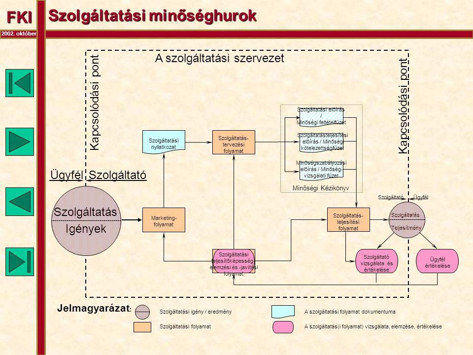 FKI 2002. október Szolgáltatási minőséghurok Jelmagyarázat : Szolgáltatási igény / eredmény Szolgáltatási folyamat A szolgáltatási folyamat dokumentum