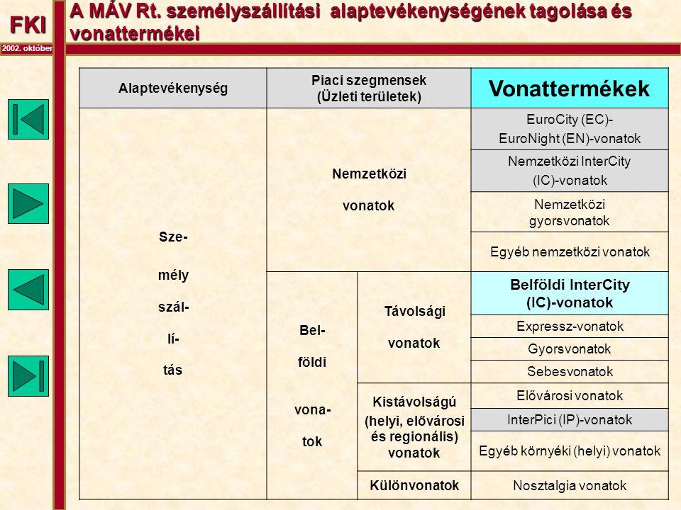 FKI 2002. október A MÁV Rt. személyszállítási alaptevékenységének tagolása és vonattermékei Alaptevékenység Piaci szegmensek (Üzleti területek) Vonatt