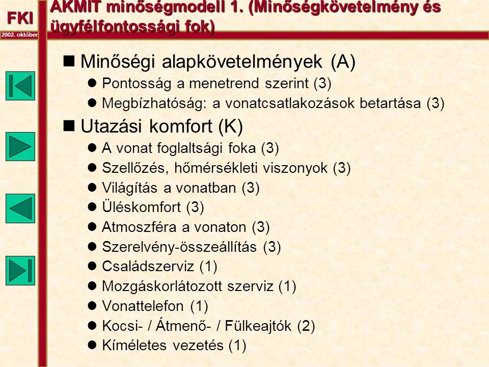FKI 2002. október AKMIT minőségmodell 1. (Minőségkövetelmény és ügyfélfontossági fok)  Minőségi alapkövetelmények (A)  Pontosság a menetrend szerint