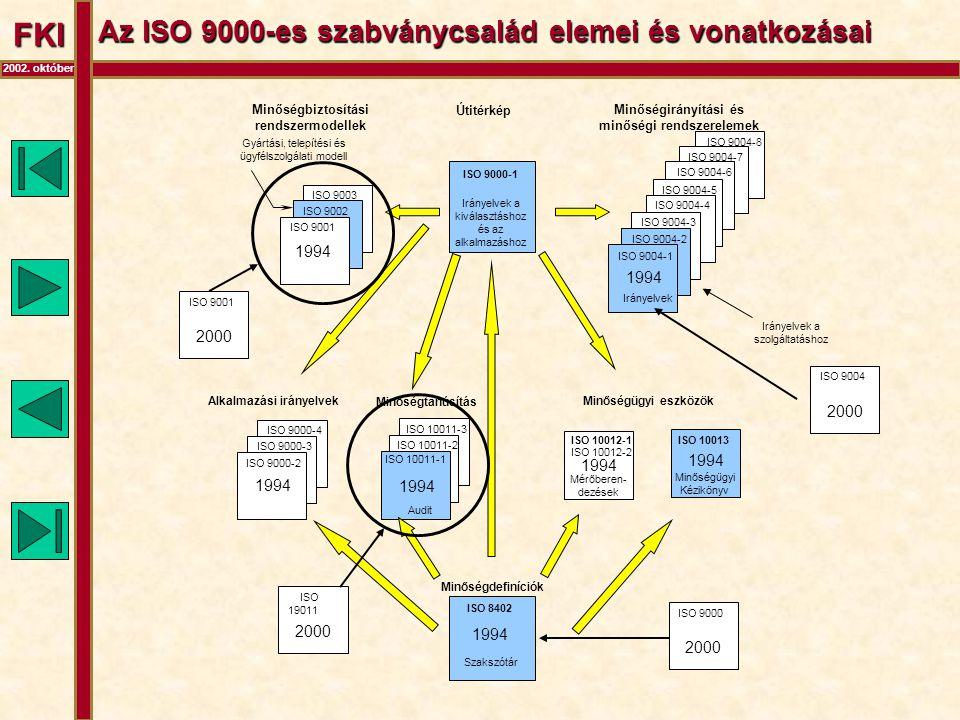 FKI 2002. október Az ISO 9000-es szabványcsalád elemei és vonatkozásai ISO 9004-8 ISO 9004-7 ISO 9004-6 ISO 9004-5 ISO 9003 ISO 9002 ISO 9001 ISO 9004