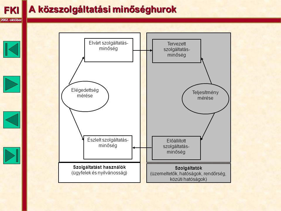 FKI 2002. október A közszolgáltatási minőséghurok Elvárt szolgáltatás- minőség Tervezett szolgáltatás- minőség Észlelt szolgáltatás- minőség Előállíto