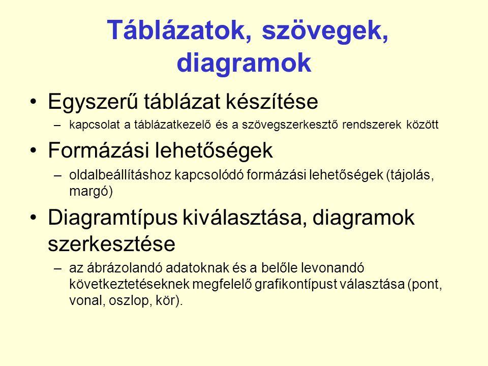 Táblázatok, szövegek, diagramok •Egyszerű táblázat készítése –kapcsolat a táblázatkezelő és a szövegszerkesztő rendszerek között •Formázási lehetőségek –oldalbeállításhoz kapcsolódó formázási lehetőségek (tájolás, margó) •Diagramtípus kiválasztása, diagramok szerkesztése –az ábrázolandó adatoknak és a belőle levonandó következtetéseknek megfelelő grafikontípust választása (pont, vonal, oszlop, kör).