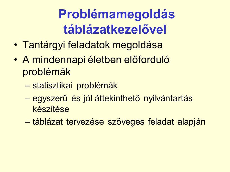 Problémamegoldás táblázatkezelővel •Tantárgyi feladatok megoldása •A mindennapi életben előforduló problémák –statisztikai problémák –egyszerű és jól áttekinthető nyilvántartás készítése –táblázat tervezése szöveges feladat alapján