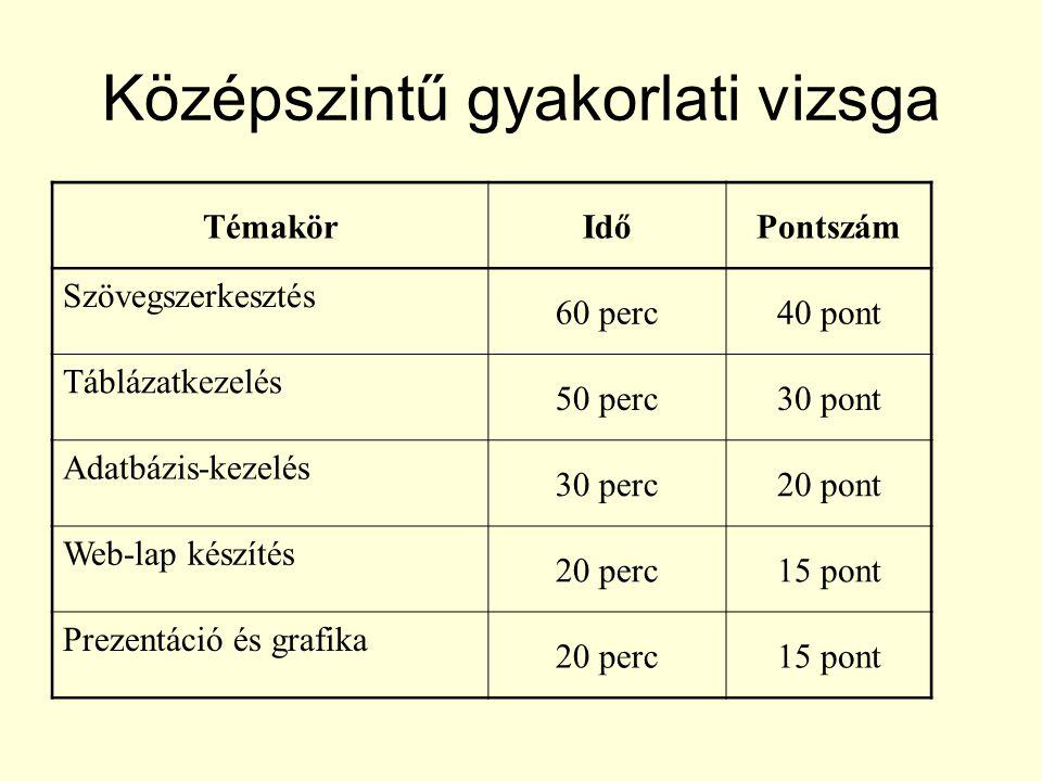 •Tudjon fontosabb típusdokumentumokat (pl.