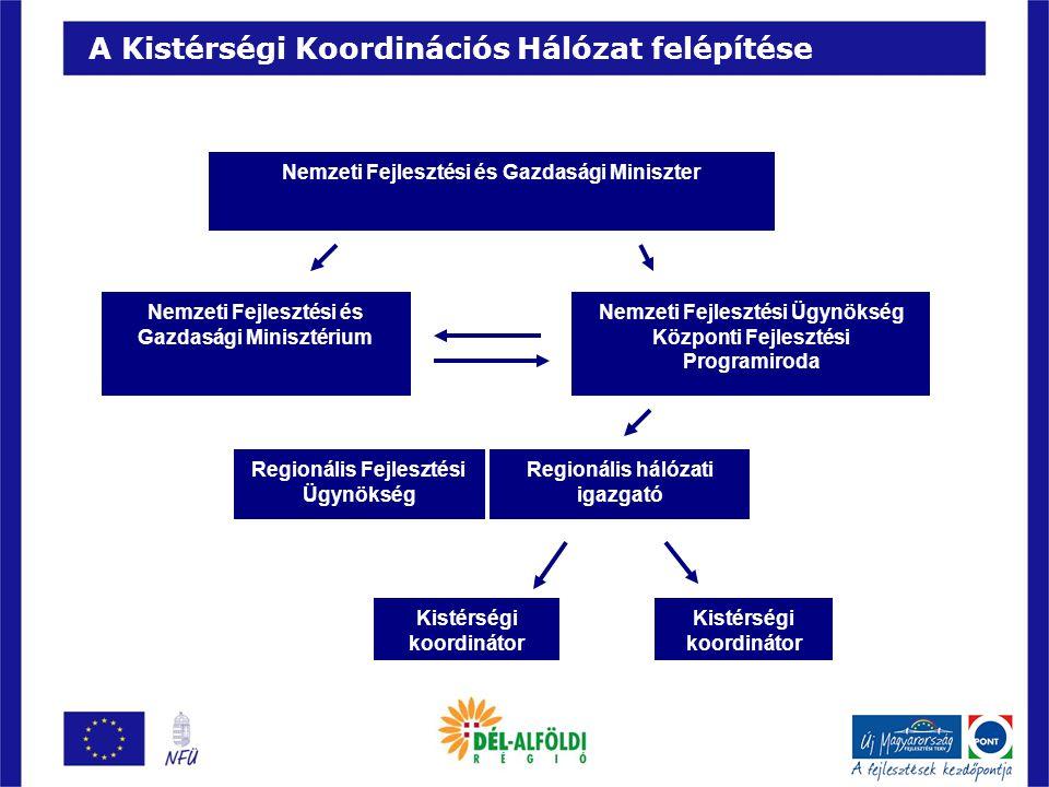 A Kistérségi Koordinációs Hálózat alapfeladatai Tervezési feladatok  Helyzetfelmérés: a kistérség fejlesztési irányvonalainak kitűzése a rendelkezésre álló erőforrások feltérképezésével, célok kitűzése, melyekhez az önkormányzatok mellett a civil szervezetek és a vállalkozók is csatlakozni tudnak  Fejlesztési célok összehangolása: a helyben élő és dolgozó vállalkozókkal, civil szervezetekkel és önkormányzatokkal egyeztetve a koordinátorok segítik az egyéni és közösségi célok összehangolását  Társadalmasítási folyamatok támogatása: a helyben élők minél szélesebb körű bevonása a társadalmasítási folyamatokba