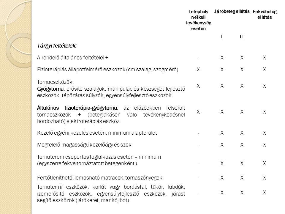 Telephely nélküli tevékenység esetén Járóbeteg ellátásFekvőbeteg ellátás I.II. Tárgyi feltételek: A rendelő általános feltételei +-XXX Fizioterápiás á