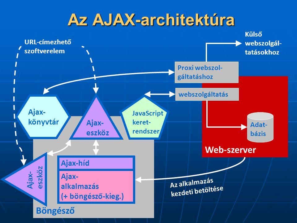 Böngésző Web-szerver JavaScript keret- rendszer Adat- bázis webszolgáltatás Ajax- alkalmazás (+ böngésző-kieg.) Az alkalmazás kezdeti betöltése Proxi webszol- gáltatáshoz Külső webszolgál- tatásokhoz Ajax- könyvtár Ajax- eszköz URL-címezhető szoftverelem Ajax-híd Az AJAX-architektúra