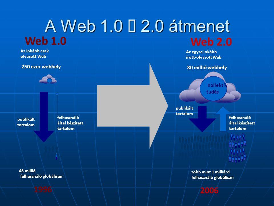 publikált tartalom felhasználó által készített tartalom több mint 1 milliárd felhasználó globálisan 2006 Web 2.0 Az egyre inkább írott-olvasott Web 80 millió webhely Kollektív tudás Web 1.0 Az inkább csak olvasott Web 250 ezer webhely 45 millió felhasználó globálisan 1996 publikált tartalom felhasználó által készített tartalom A Web 1.0  2.0 átmenet