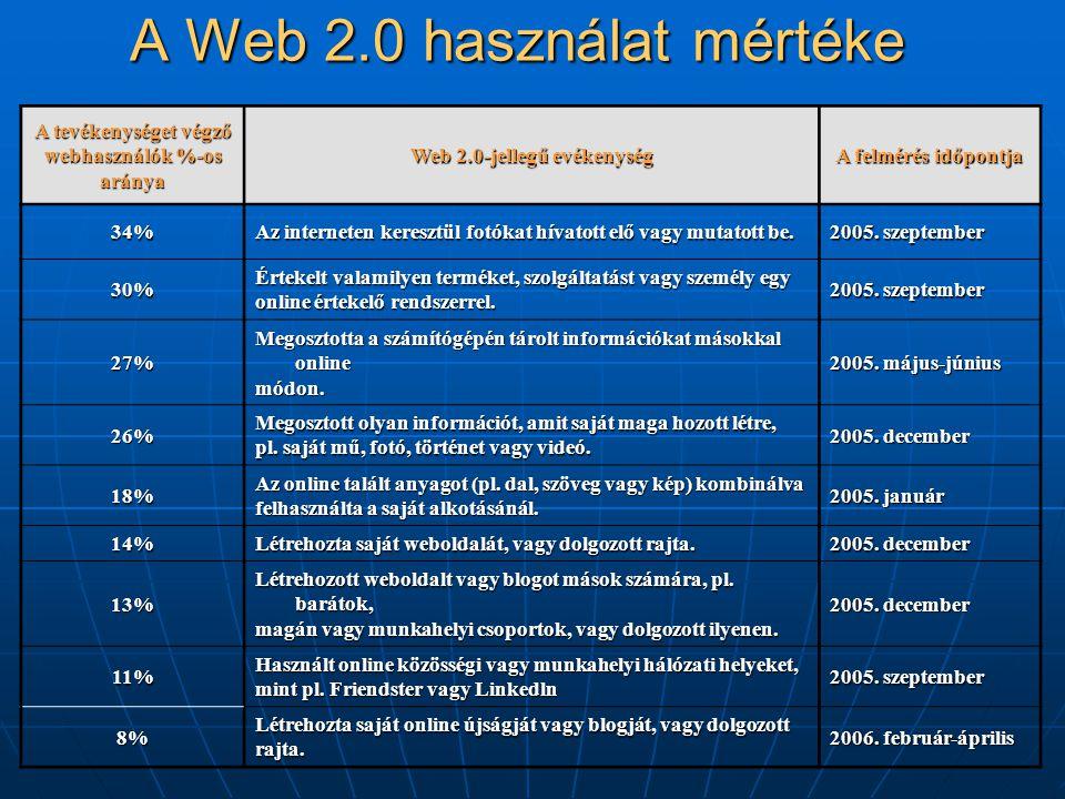 A Web 2.0 használat mértéke A tevékenységet végző webhasználók %-os aránya Web 2.0-jellegű evékenység A felmérés időpontja 34% Az interneten keresztül fotókat hívatott elő vagy mutatott be.