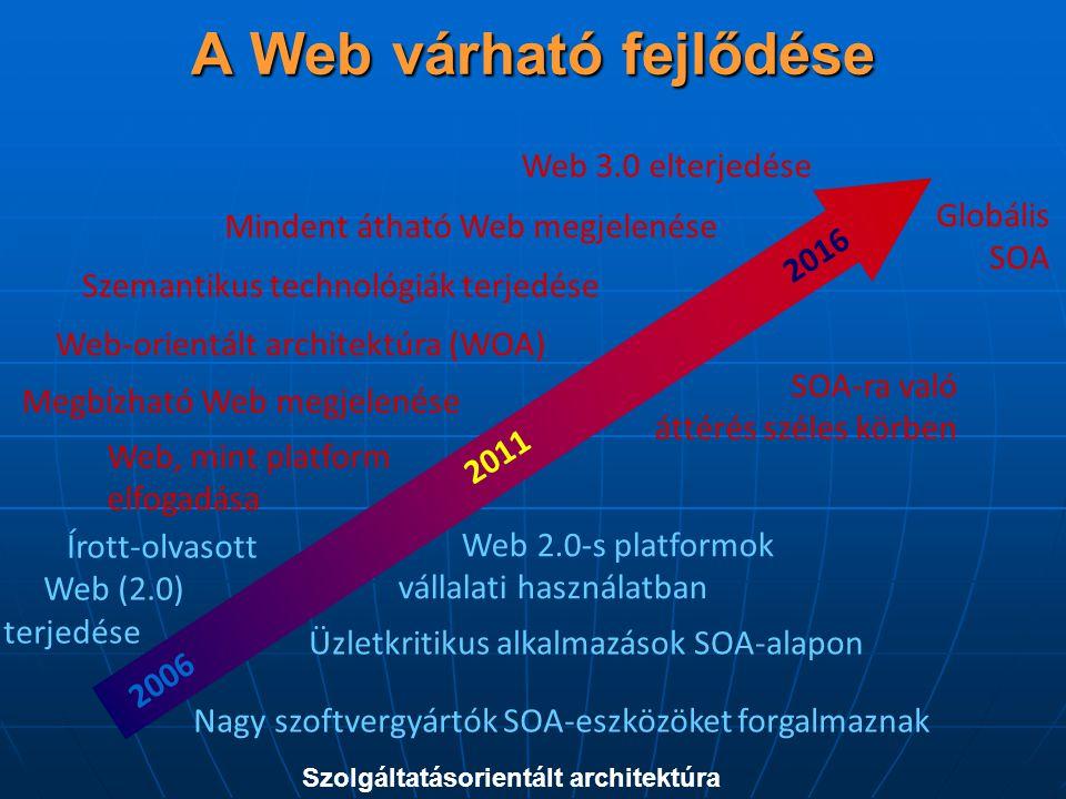 A Web várható fejlődése 2006 2011 2016 SOA-ra való áttérés széles körben Web 3.0 elterjedése Nagy szoftvergyártók SOA-eszközöket forgalmaznak Web-orientált architektúra (WOA) Üzletkritikus alkalmazások SOA-alapon Megbízható Web megjelenése Web 2.0-s platformok vállalati használatban Írott-olvasott Web (2.0) terjedése Web, mint platform elfogadása Mindent átható Web megjelenése Globális SOA Szemantikus technológiák terjedése Szolgáltatásorientált architektúra