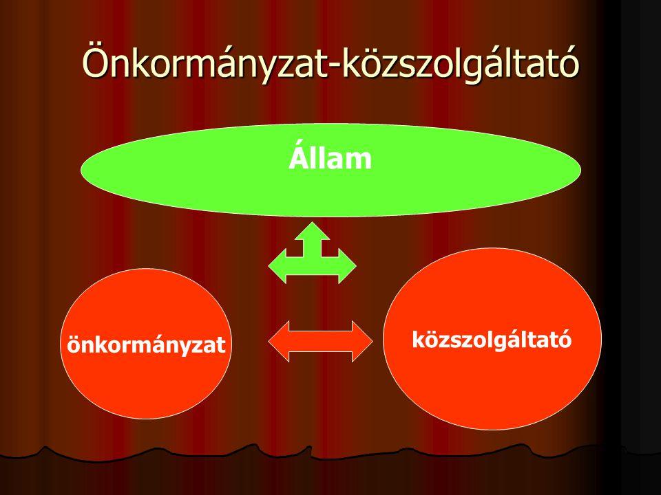 Önkormányzat-közszolgáltató önkormányzat közszolgáltató Állam