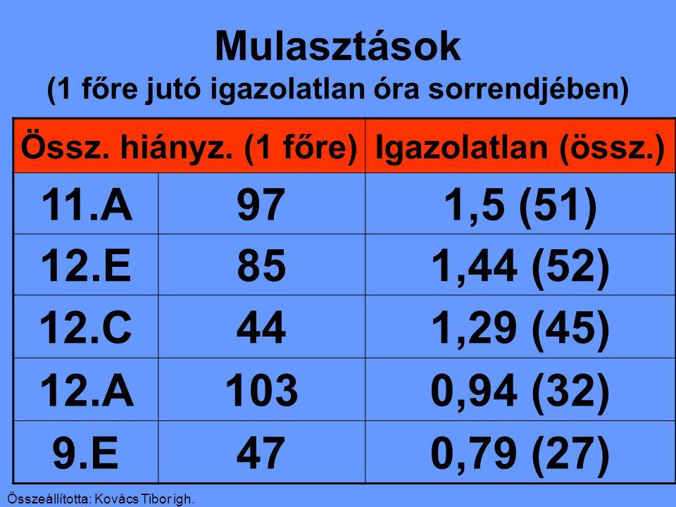 Összeállította: Kovács Tibor igh. Mulasztások (1 főre jutó igazolatlan óra sorrendjében) Össz.
